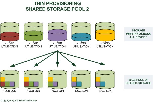 Enterprise Computing: Why Thin Provisioning Is Not The Holy Grail