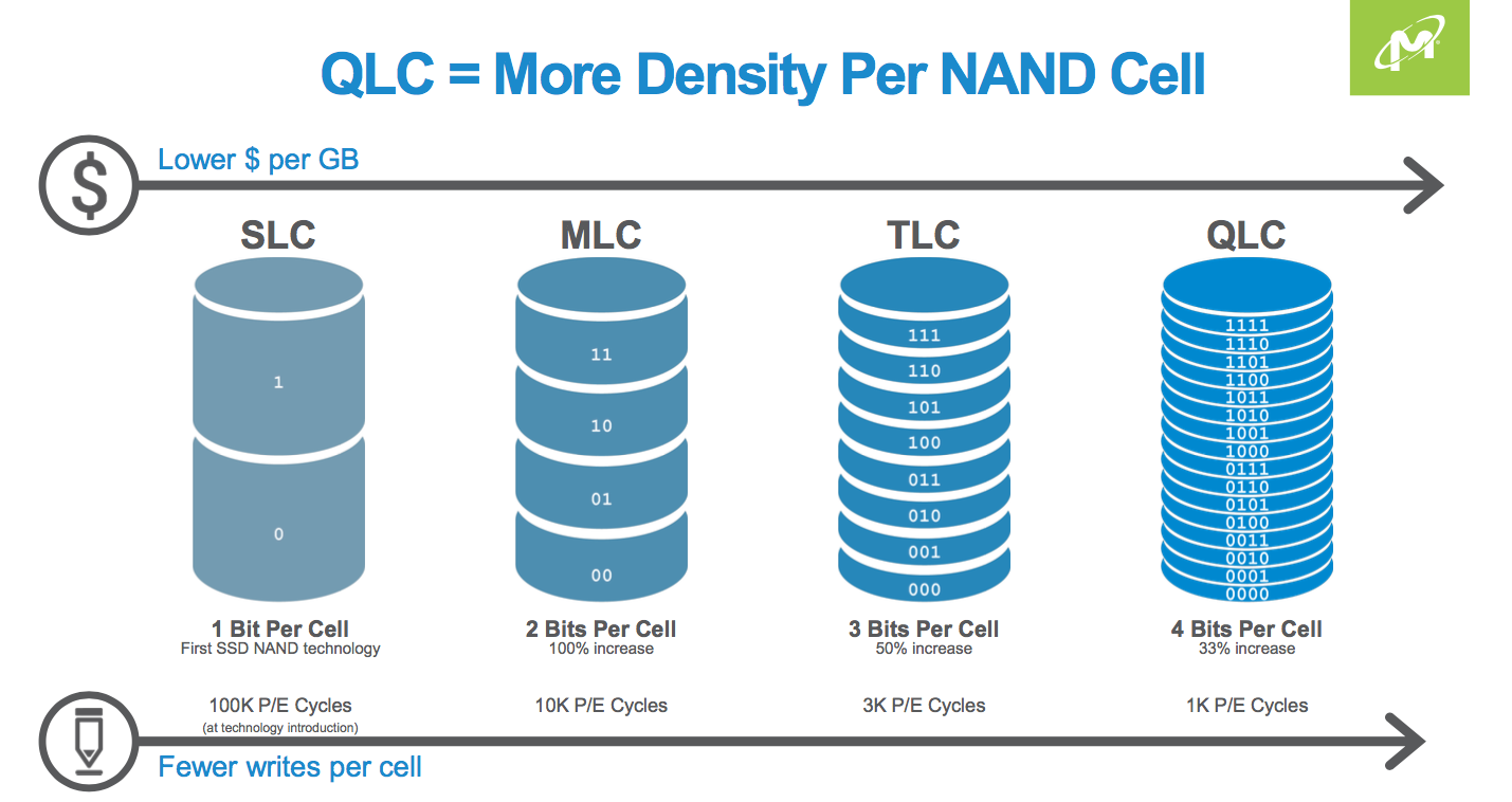 The diminishing returns of each NAND flash generation