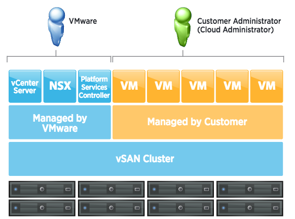 VMware on AWS software structure