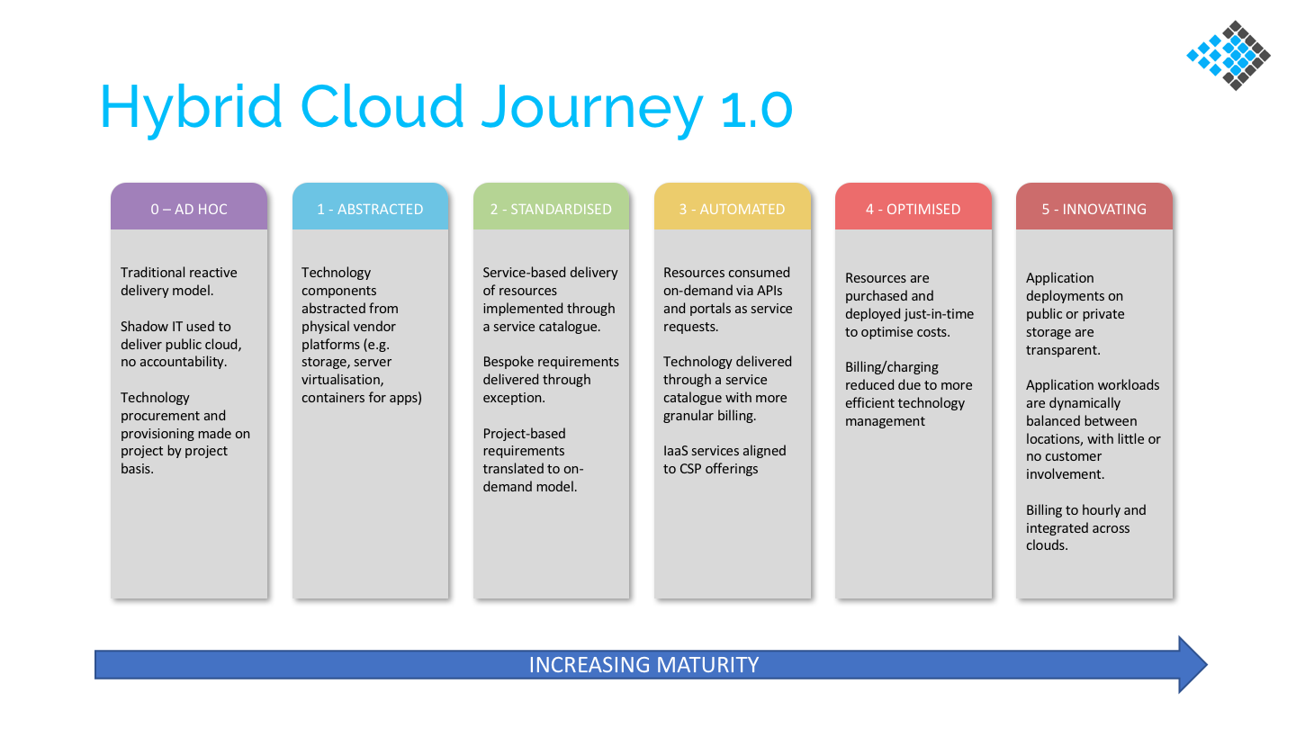 High Level Journey to Hybrid Cloud
