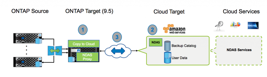A diagram showing an overview of the NDAS solution