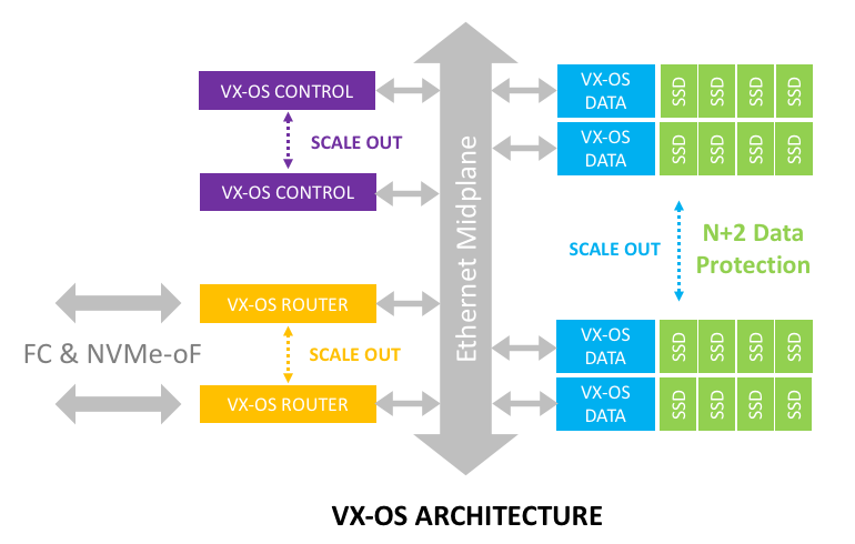 Image showing VX-100 architecture